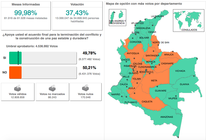 Results from the vote on October 2 to support or reject the peace agreement. Source: Colombia's National Registrar
