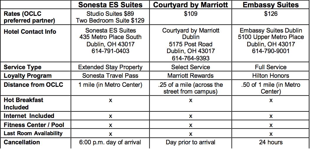 Dublin_hotel_chart