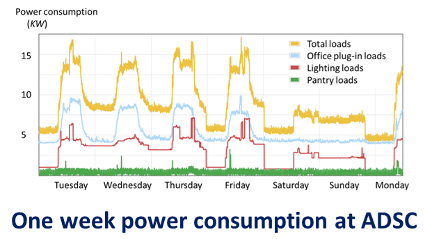 One week power consumption at ADSC