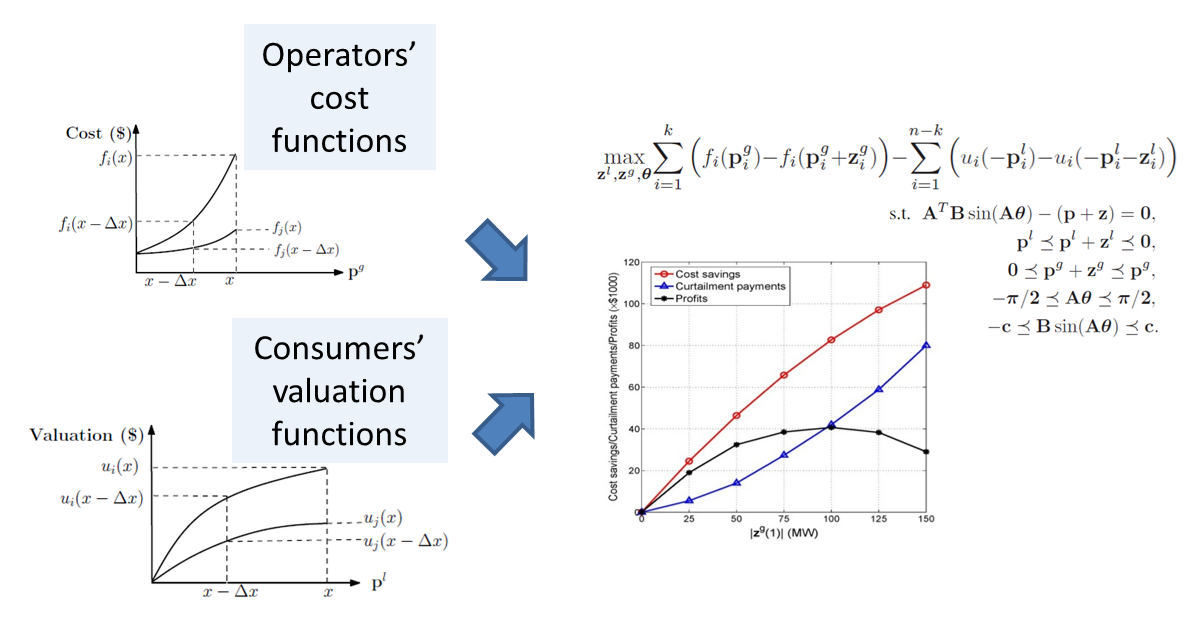 load curtailment optimization problem