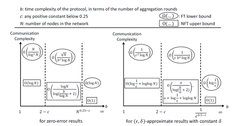 Gap between fault-tolerant communication complexity and non-fault-tolerant communication complexity
