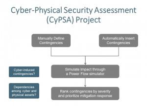 CyPSA Project Concept Graphic