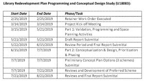Library Redevelopment Plan Programming and Conceptual Design Study