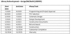 Library Redevelopment - Design/Bid/Build