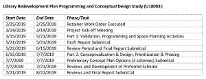 Library Redevelopment Plan Programming and Conceptual Design Study Table
