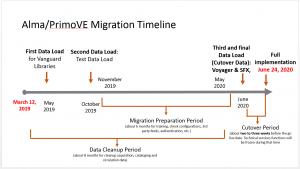 Provides timeline of Alma/PrimoVE Migration