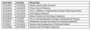 Table describes Library Redevelopment Plan Programming and Conceptual Design Study