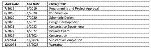Table describes Design/Bid/Build of Library Redevelopment