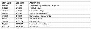 Library Redevelopment - Design/Bid/Build Table
