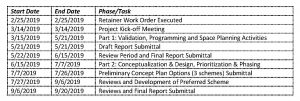 Library Redevelopment Plan Programming and Conceptual Design Study Chart