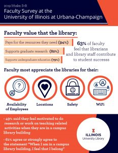 Graphic Representing the Results of the Faculty Survey