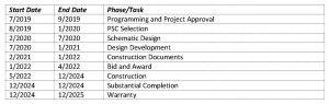 Library Redevelopment – Design/Bid/Build