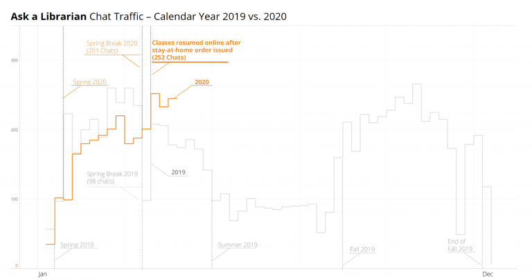 Reference Chat Graph showing an increase in chat transactions over Spring Break 2020