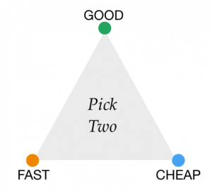 Decision Triangle for Good Fast or Cheap