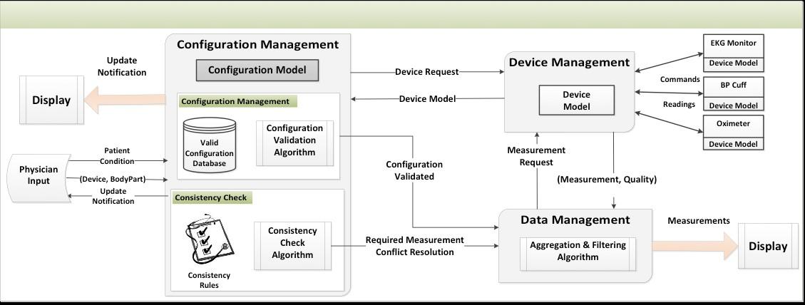 Device configuration architecture