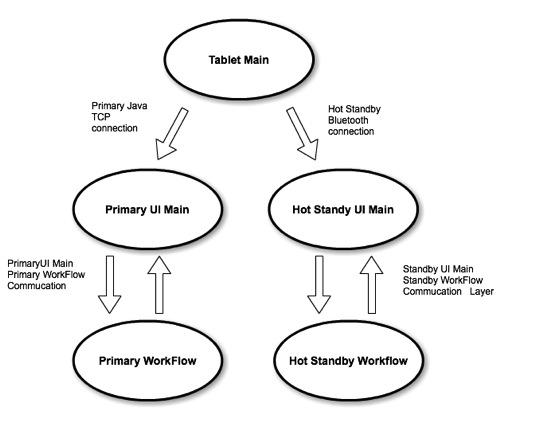 Fault tolerance system diagram