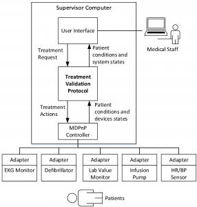 TreatmentVadliationSystemArchitecture