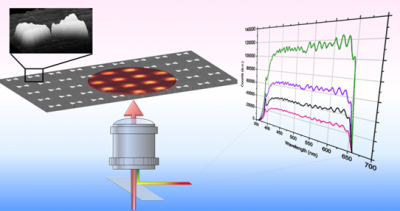 Graphic showing pulsed illumination of BNA arrays and nonlinear optical response [adapted from Nano. Lett. 11, 61 (2011)]