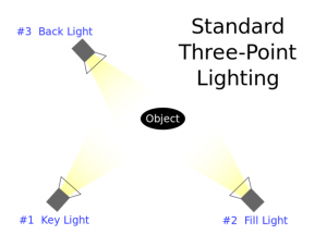 Image of three point lighting
