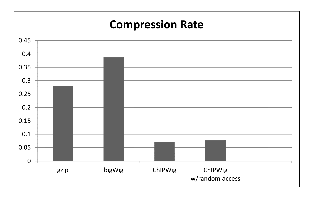 Average Compression Rate of ChIPWig on ENCODE data files Compared to bigWig and gzip