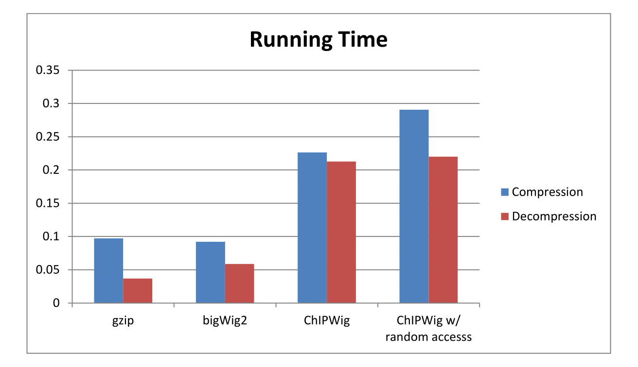 Average Running Time of ChIPWig on ENCODE data files Compared to bigWig and gzip
