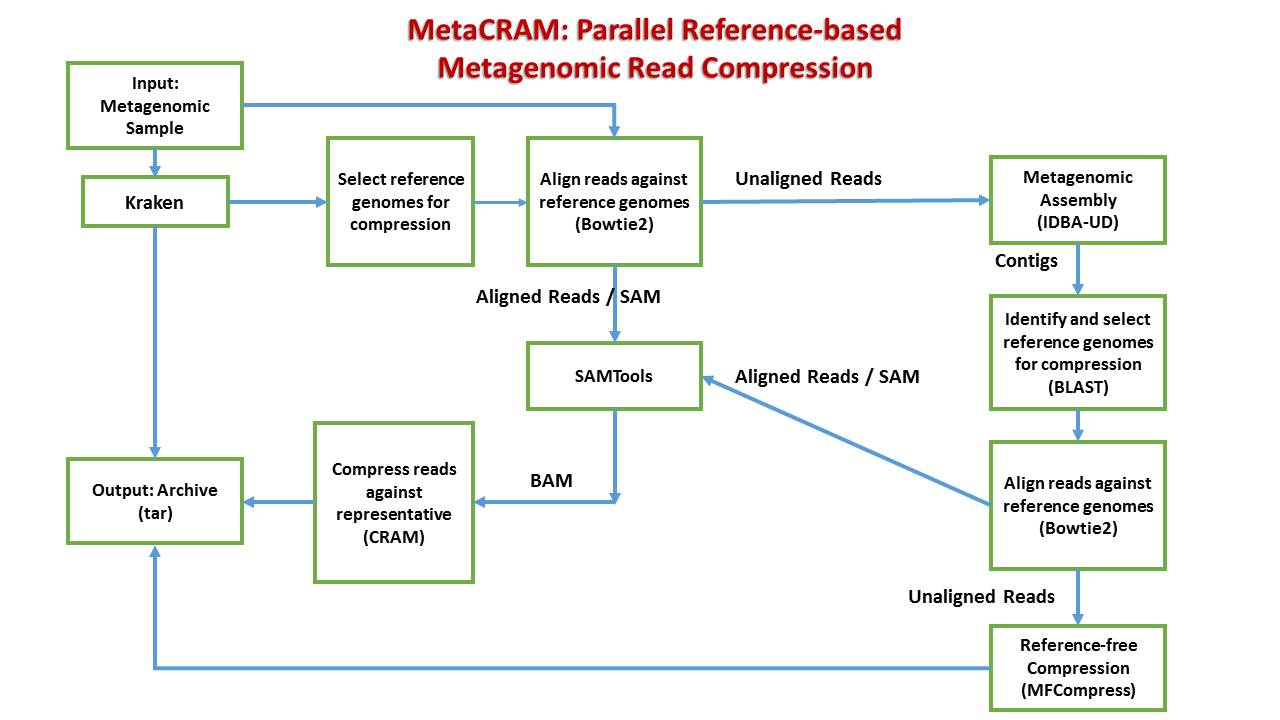 Figure. Block diagram of MetaCRAM.