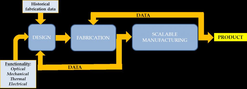 Workflow chart illustration