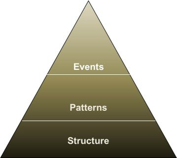 SD is about understanding the structure that drives behavior.