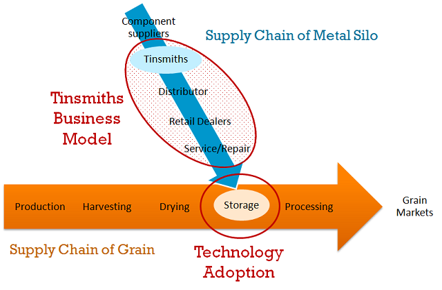 Example of supply chain for relevant technology [1]