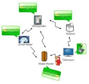 Recognize_smart_appliances