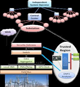 smartgrid-arch