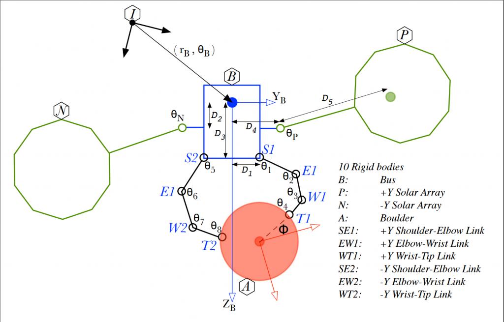 nasa system dynamics modeling - photo #6