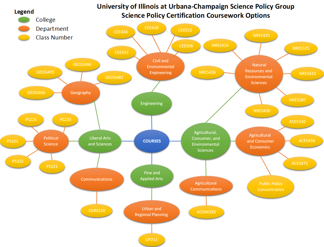 Web Diagram of Various UIUC Course Numbers relevant to science policy