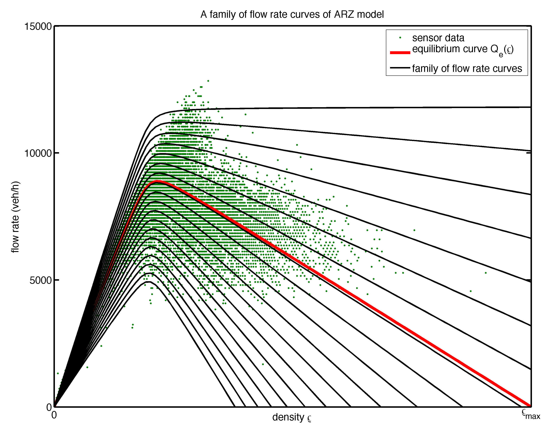 fundamental diagram traffic | Diarra