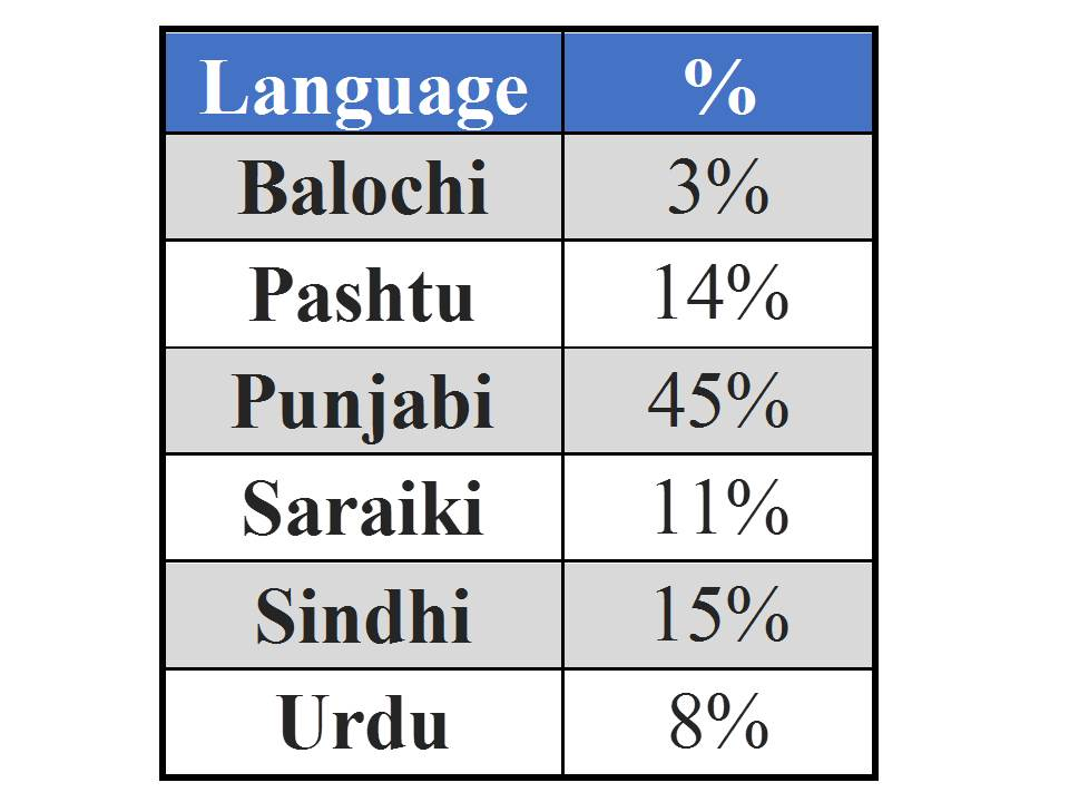 urdu language urdu Definition of urdu - an indic language closely related to hindi but written in the persian script and having many loanwords from persian and arabic it.