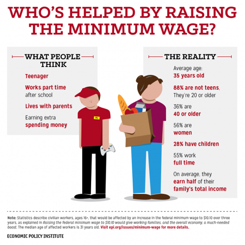 Minimum Wage: No One Who Works 40 Hours a Week Should be Living in ...