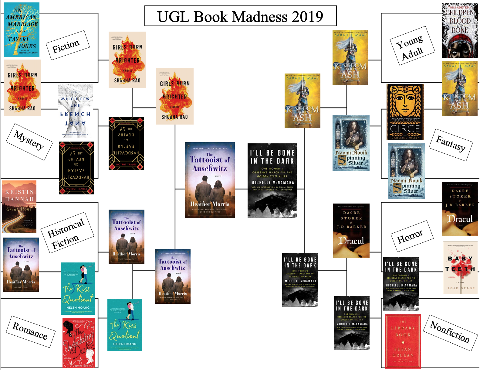This is a book bracket that students are welcome to fill out in the spirit of 'March Madness' - it features all of the books listed below!