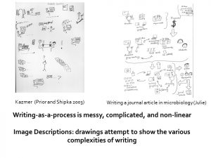 A slide from a workshop with two examples of writing process illustrations and a description of writing-as-process.