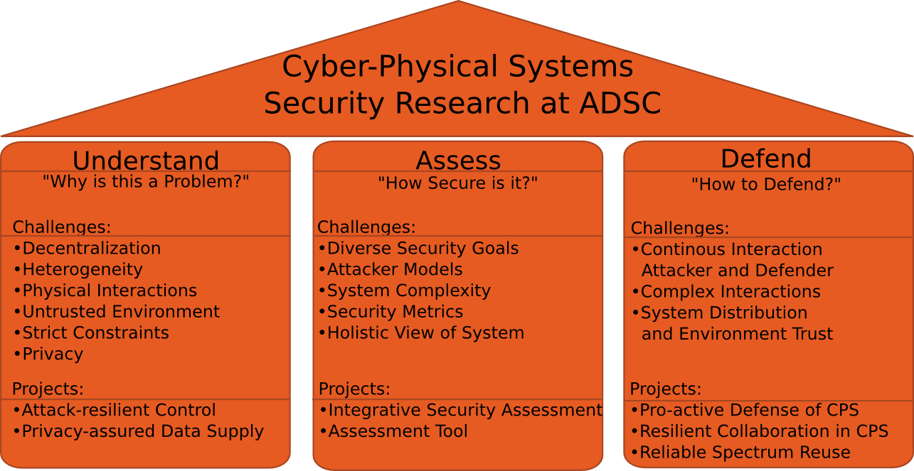 Home Cyber Physical Systems Security System Diagram Pillars Of Cps