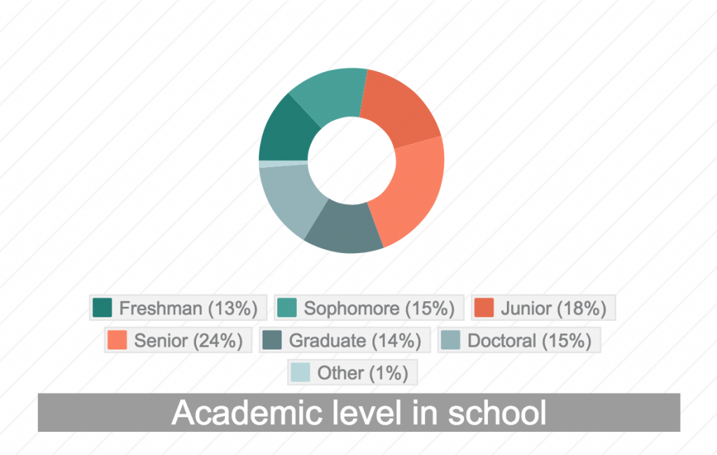 chart showing academic level in school - Freshman 13%, Sophomore 15%, Junior 18%, Senior 24%, Graduate 14%, Doctoral 15%, Other 1%