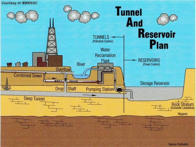 Tunnel And Reservoir Plan  Ven Te Chow Hydrosystems Lab